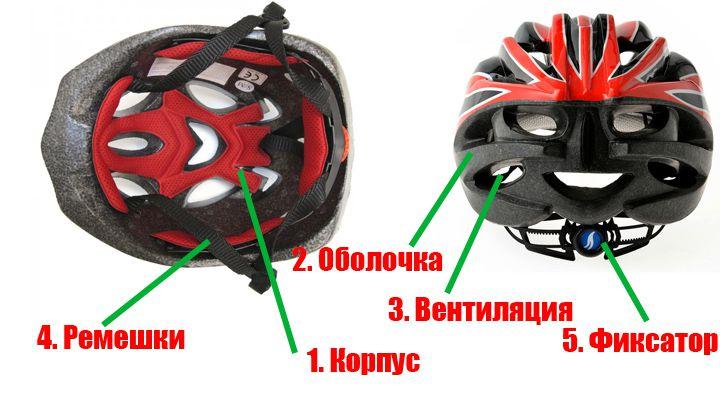 велошлем и его элементы